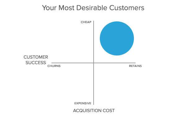 The Comprehensive Guide to Investing Your Digital Marketing