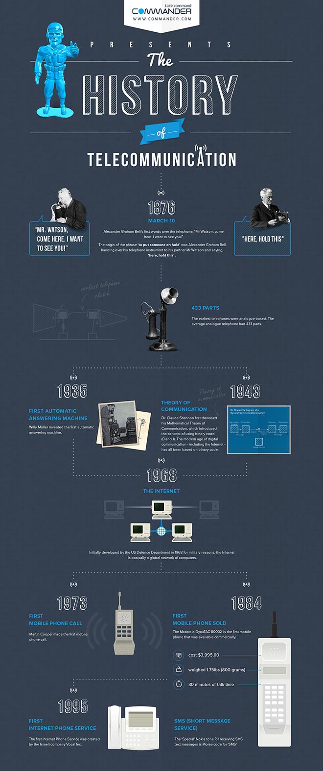 Commander Infographic